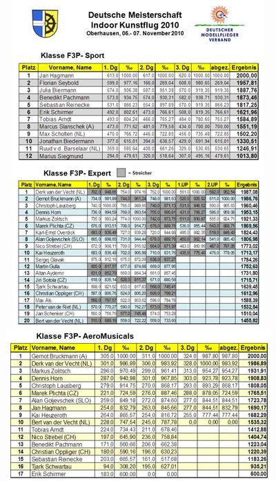 A3584882-11-Ergebnisse DM 2010-1