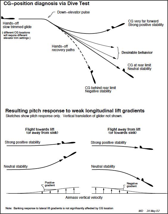 CG-position diagnosis