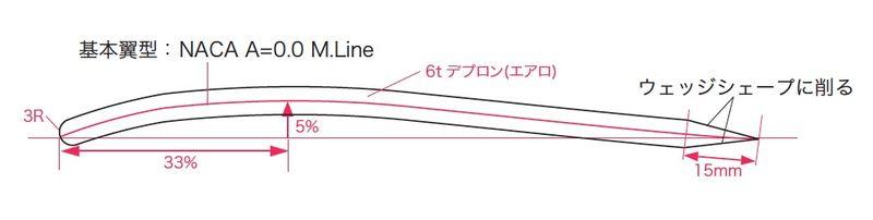 NACA A=0.0 M.Line
