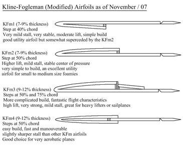 Kfm_airfoils