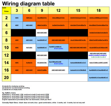 Winding_diagram_table
